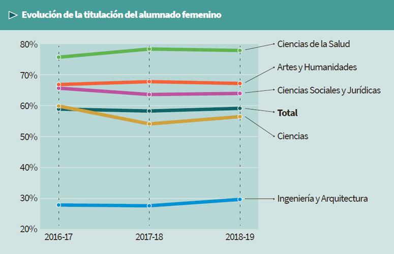 Evolución de la titulación del alumnado femenino (2017-18 – 2019-20)