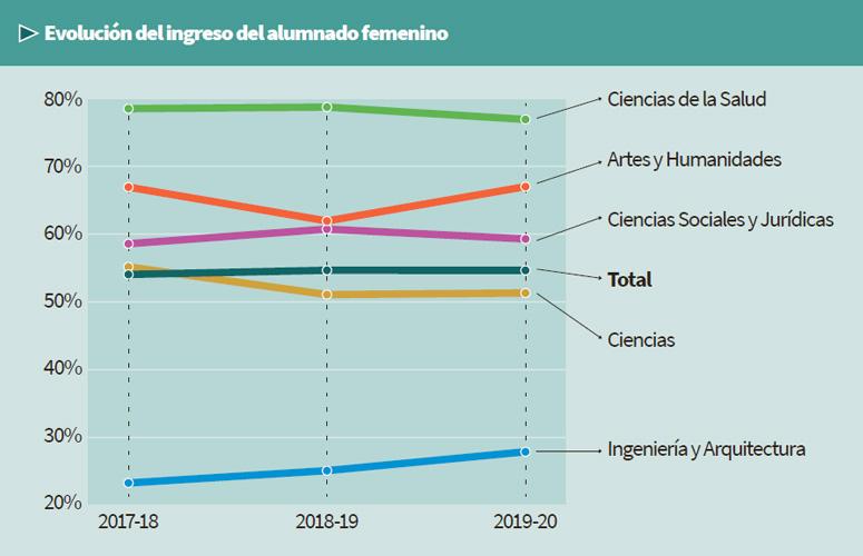 Evolución del ingreso del alumnado femenino (2017-18 – 2019-20)