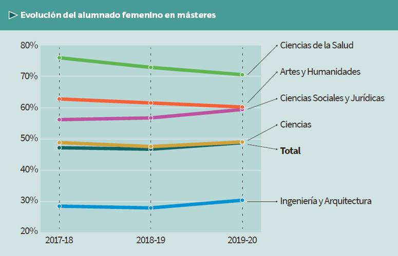 Evolución de la matriculación en másteres  (2017-18 – 2019-20)