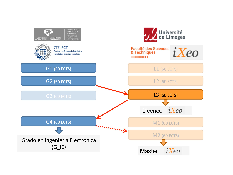 Doble Titulación Ingeniería Electrónica - UPV/EHU