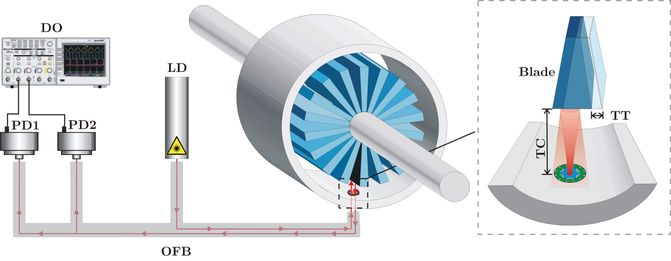 Turbine-blade tip clearance and tip timing sensor